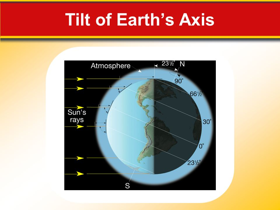 Tilt of Earth's Axis Makes no sense without caption in book