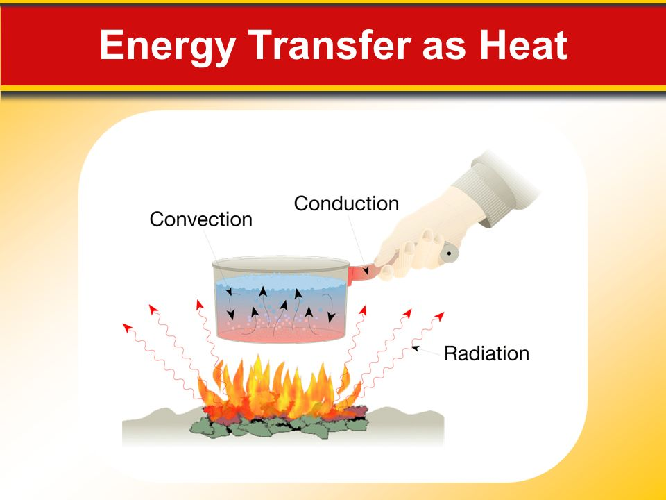 Energy Transfer as Heat