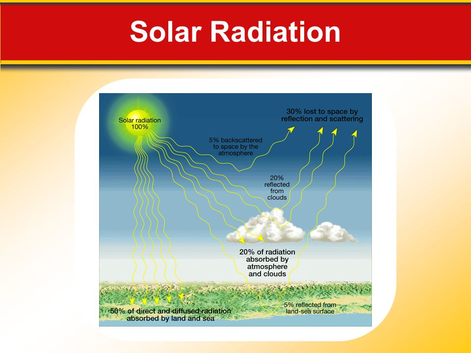 Solar Radiation Makes no sense without caption in book