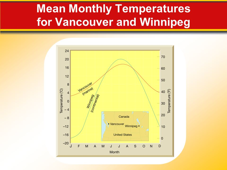 Mean Monthly Temperatures for Vancouver and Winnipeg