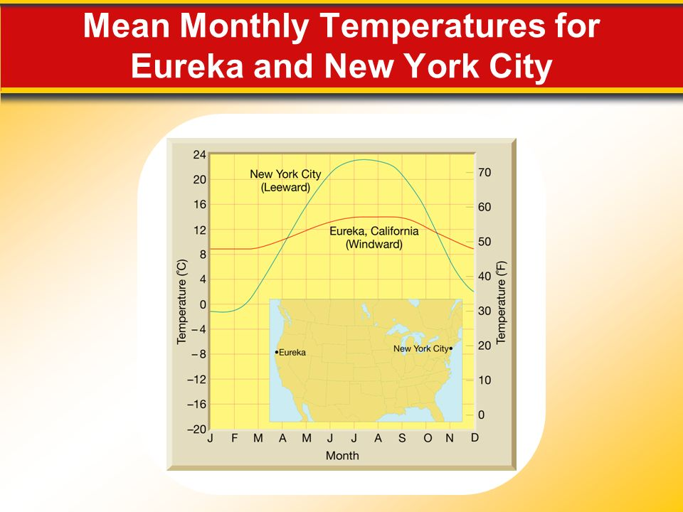 Mean Monthly Temperatures for Eureka and New York City