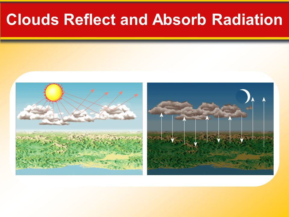 Clouds Reflect and Absorb Radiation