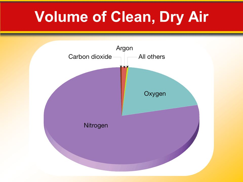 Volume of Clean, Dry Air Makes no sense without caption in book