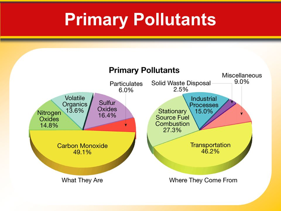 Primary Pollutants Makes no sense without caption in book