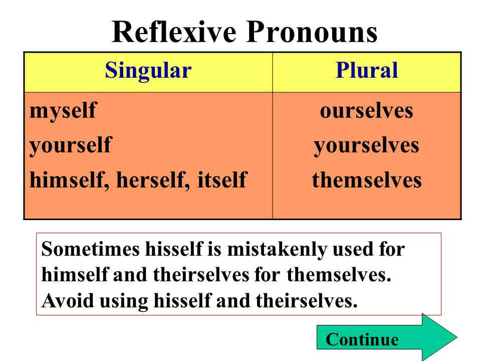 Reflexive Pronouns Singular Plural myself yourself