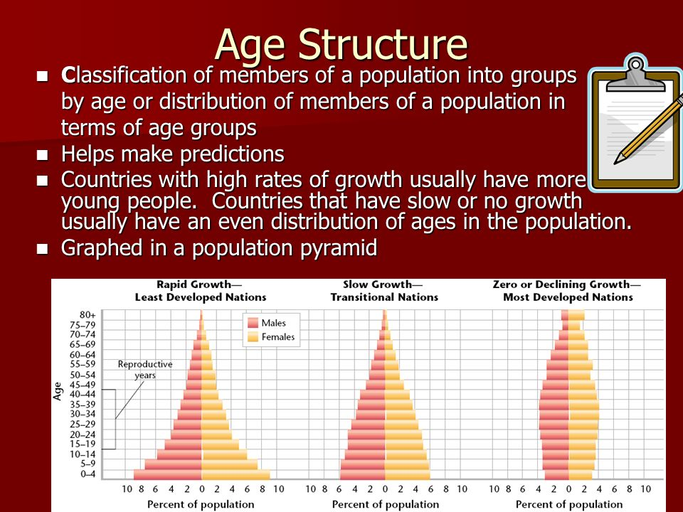 Age Structure Classification of members of a population into groups