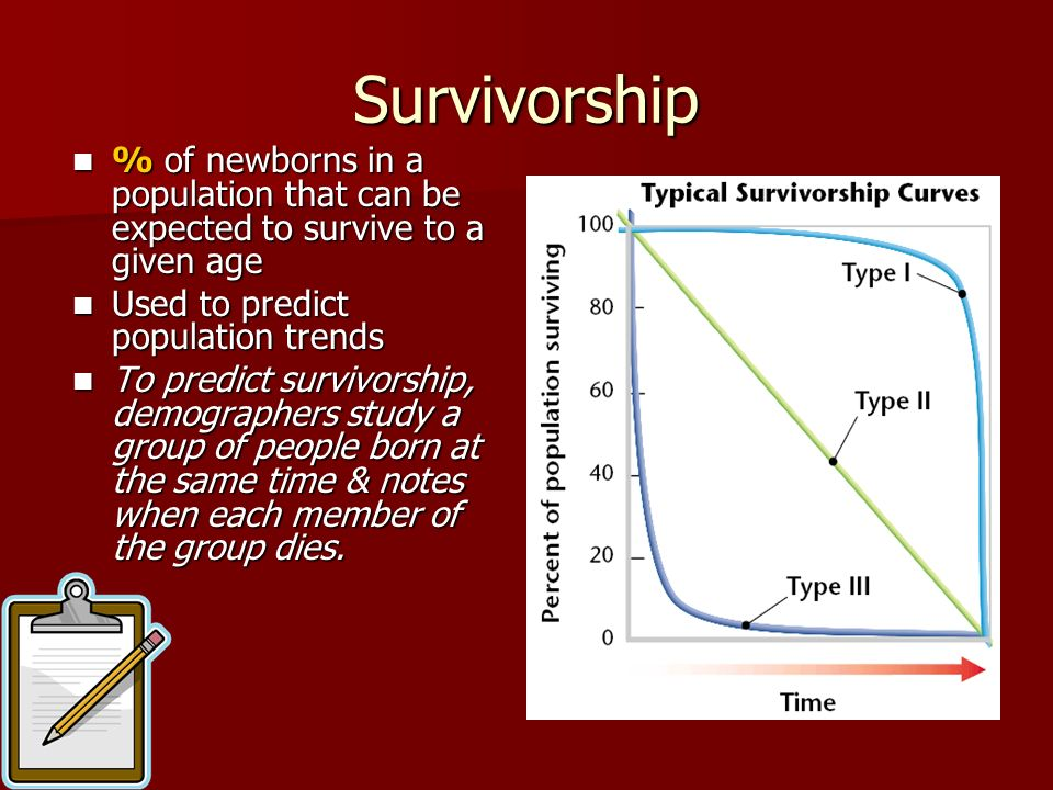 Survivorship % of newborns in a population that can be expected to survive to a given age. Used to predict population trends.