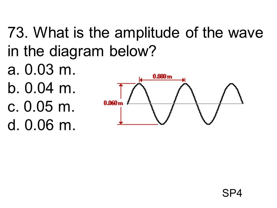 73. What is the amplitude of the wave in the diagram below a. 0.03 m.