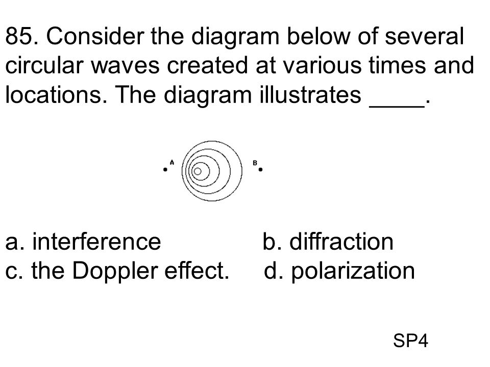 a. interference b. diffraction c. the Doppler effect. d. polarization