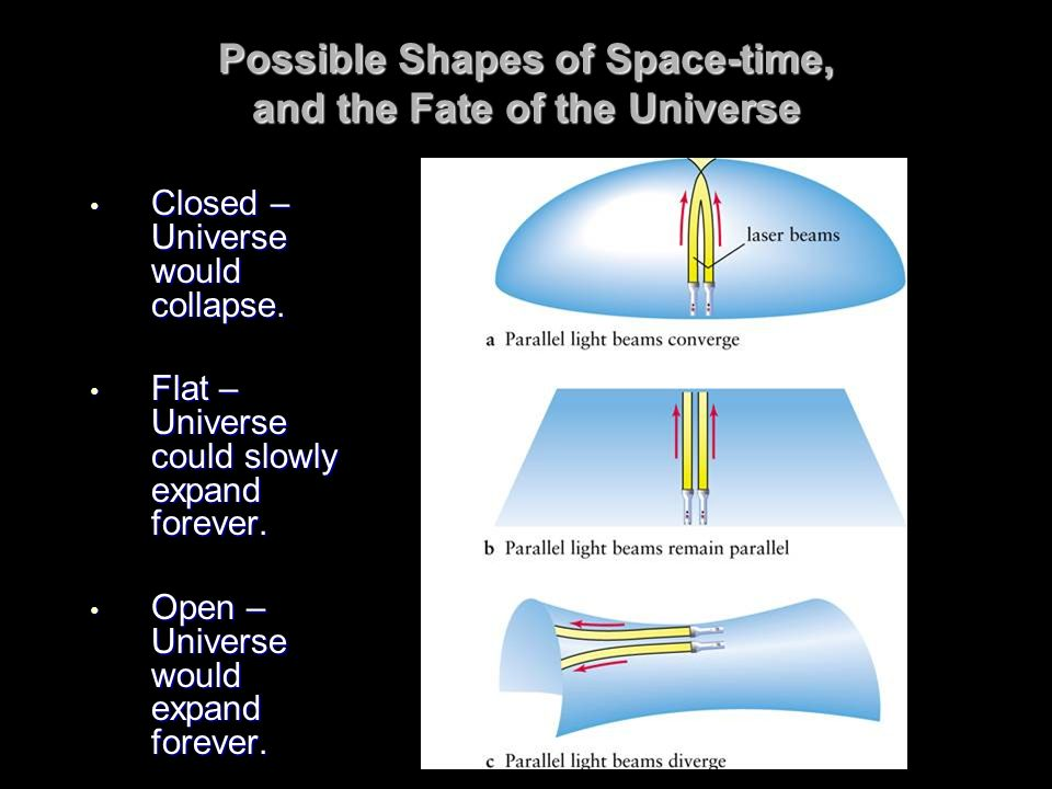 Possible Shapes of Space-time, and the Fate of the Universe