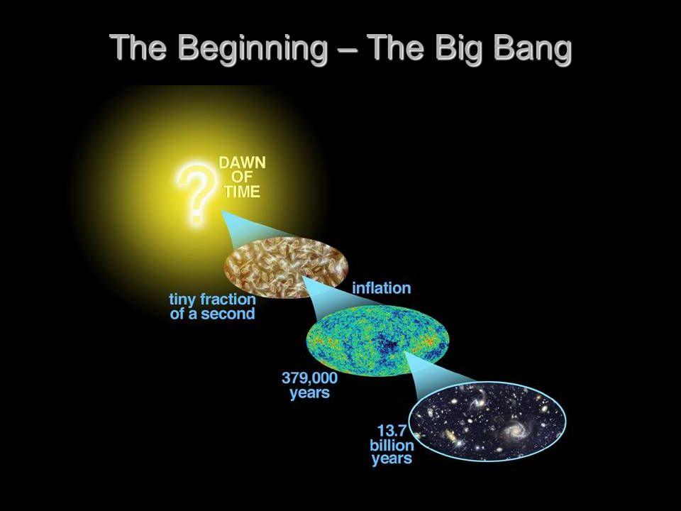The Beginning – The Big Bang