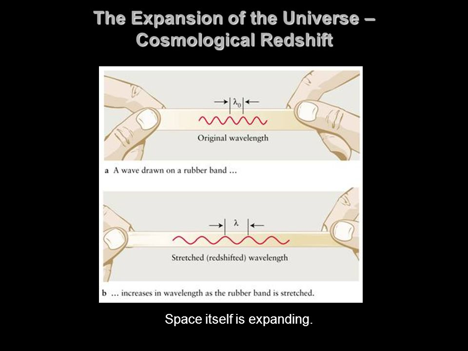 The Expansion of the Universe – Cosmological Redshift