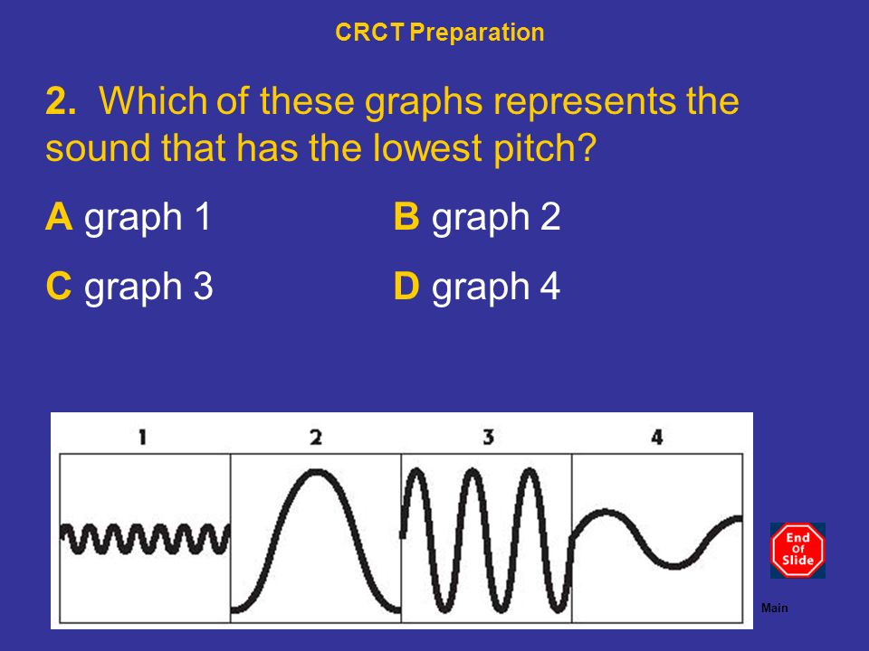 CRCT Preparation 2. Which of these graphs represents the sound that has the lowest pitch A graph 1 B graph 2.
