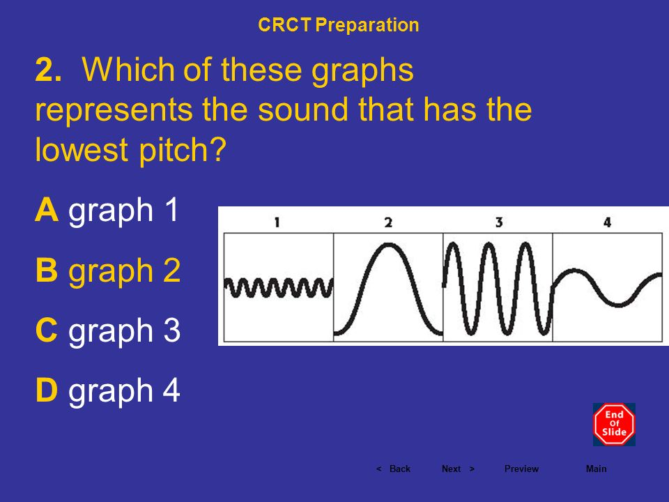 CRCT Preparation 2. Which of these graphs represents the sound that has the lowest pitch A graph 1.