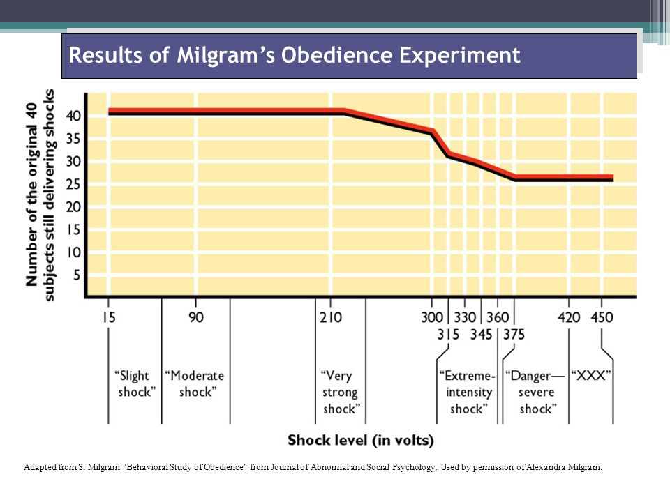 factors involved in milgram s obedience study Milgrams and gamsons studies of obedience psychology essay print reference this  1982, pg7) gamson's study involved individuals responding to an advertisement which is for participation in research being conducted for manufacturer  by examining both studies separately and comparing them, conclusions can be drawn from them milgram's experiment demonstrates that the level of obedience of authority is so high that individuals are capable of inflicting pain on others when being.