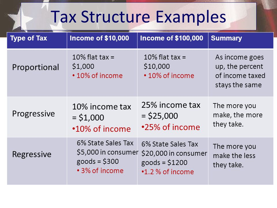Tax Structure Examples