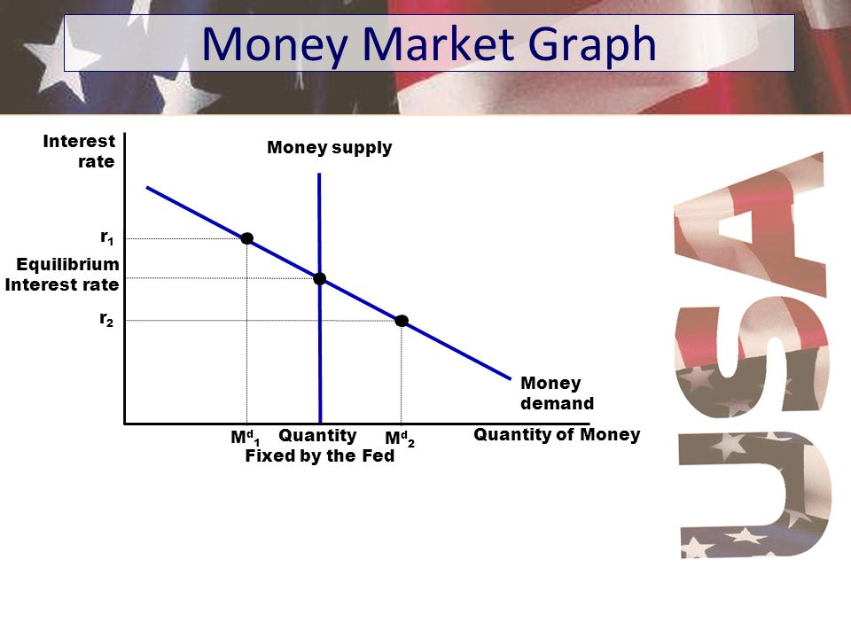 Money Market Graph Interest Money supply rate r1 Equilibrium