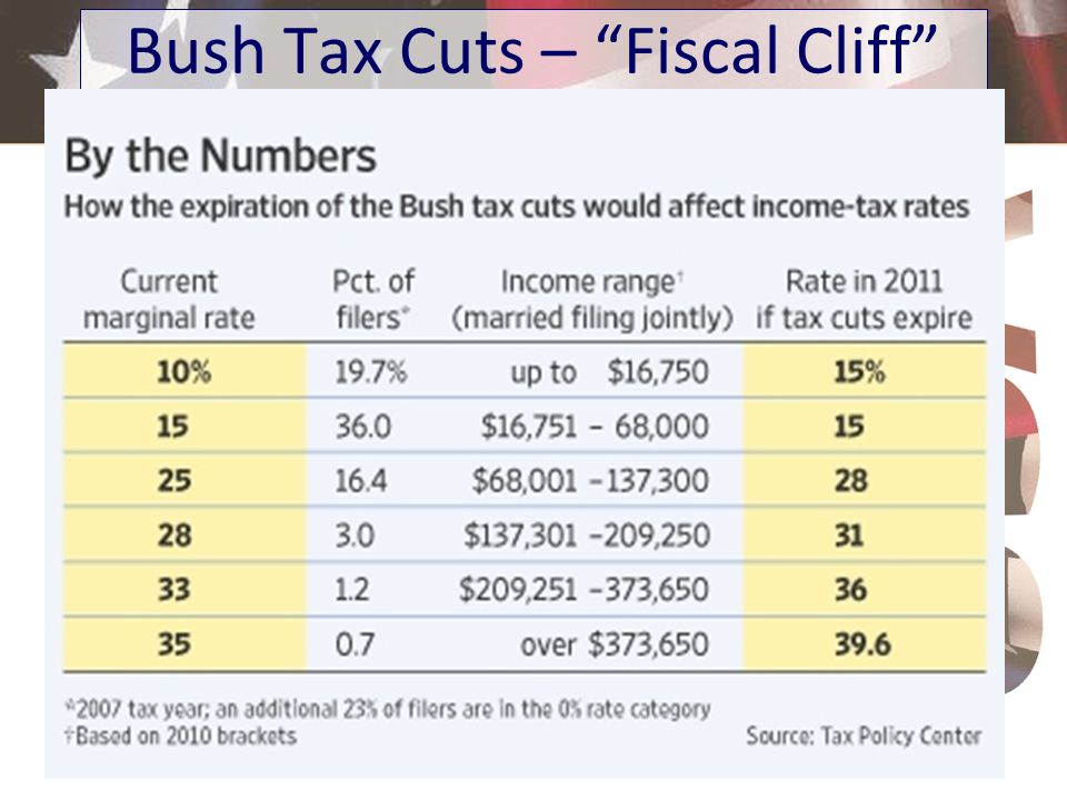 Bush Tax Cuts – Fiscal Cliff