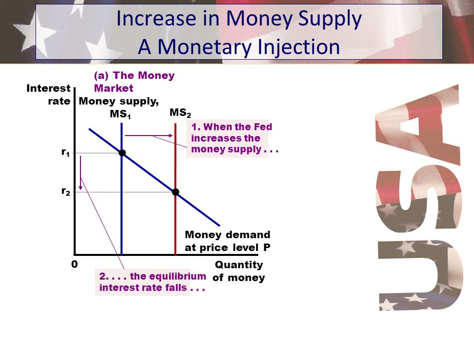 Increase in Money Supply A Monetary Injection