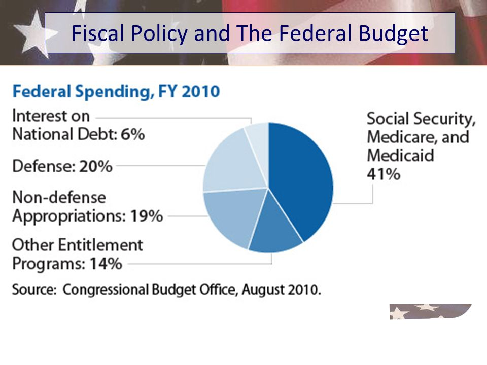 Fiscal Policy and The Federal Budget