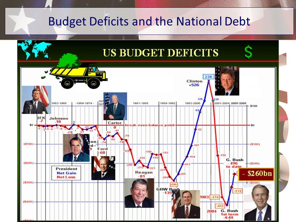 Budget Deficits and the National Debt