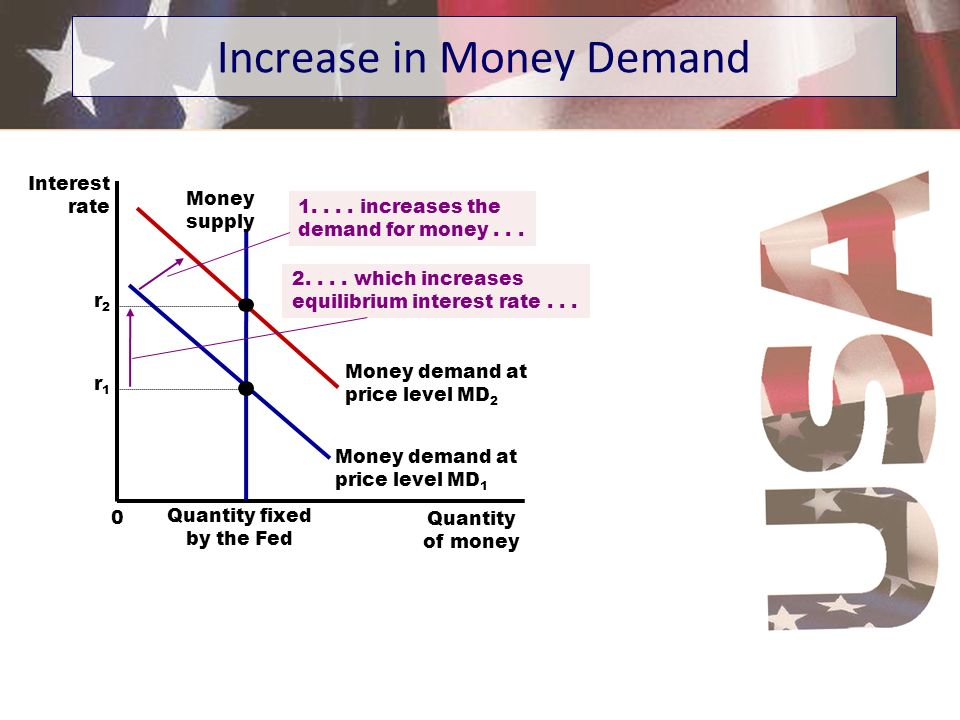 Increase in Money Demand