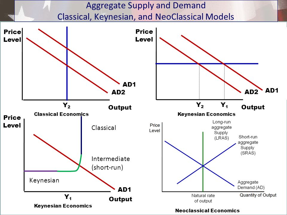 Aggregate Supply and Demand Classical, Keynesian, and NeoClassical Models