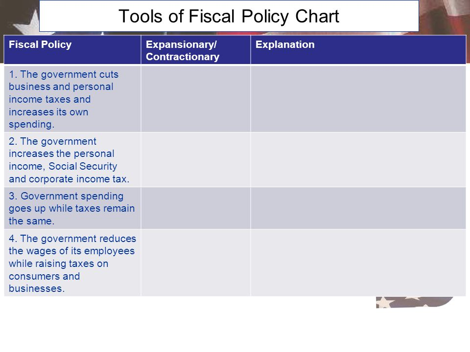 Tools of Fiscal Policy Chart