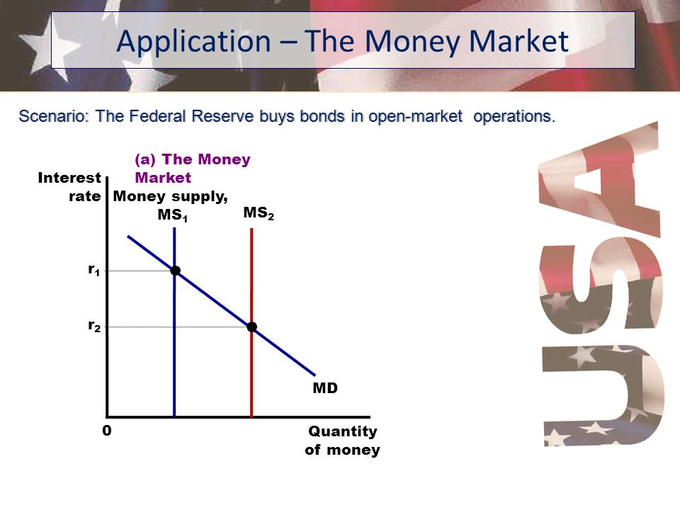 Application – The Money Market