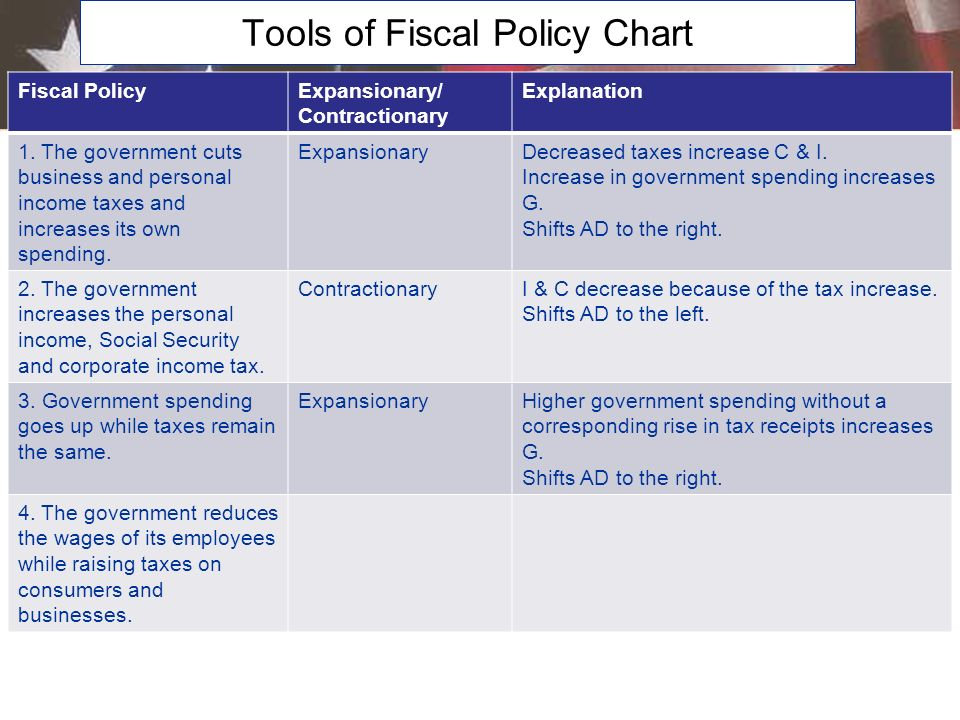 The Four Major Functions of Fiscal Policy