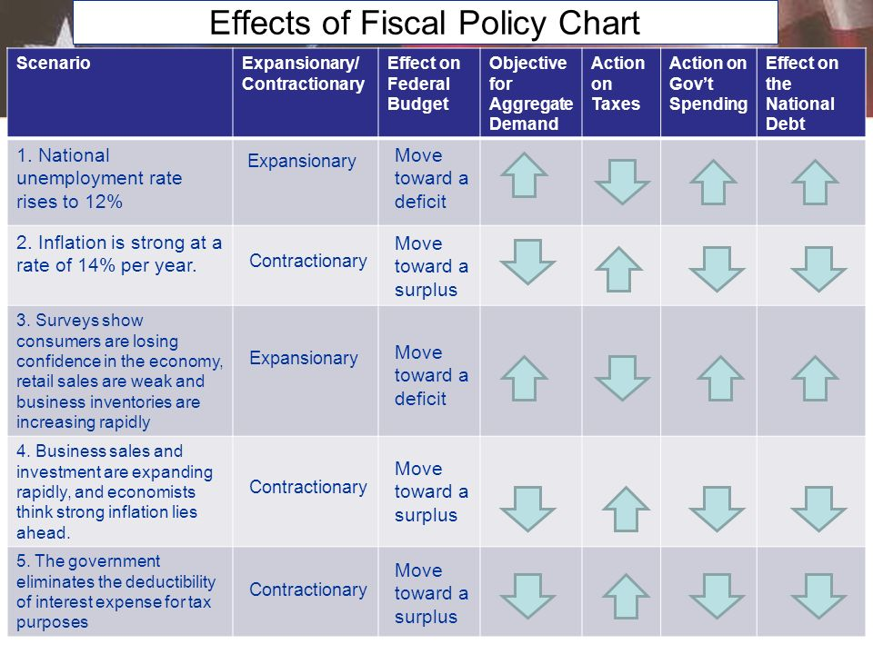 Effects of Fiscal Policy Chart