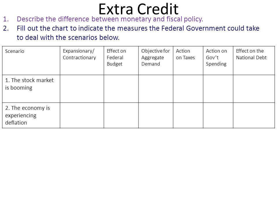 Extra Credit Describe the difference between monetary and fiscal policy.