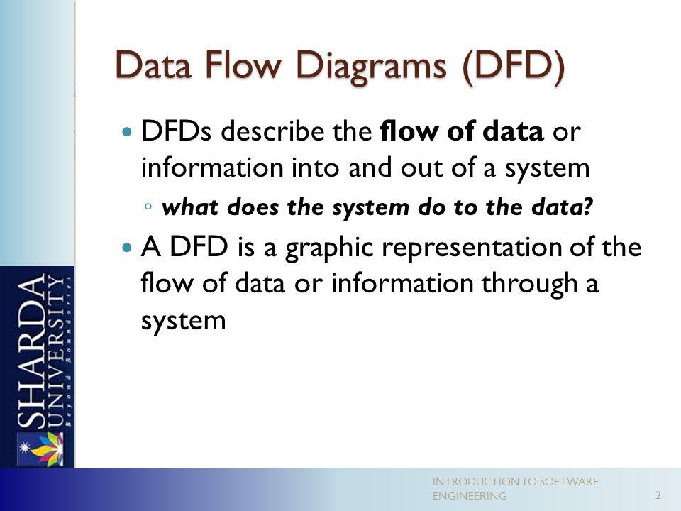 data flow diagrams dfd - Software Dfd