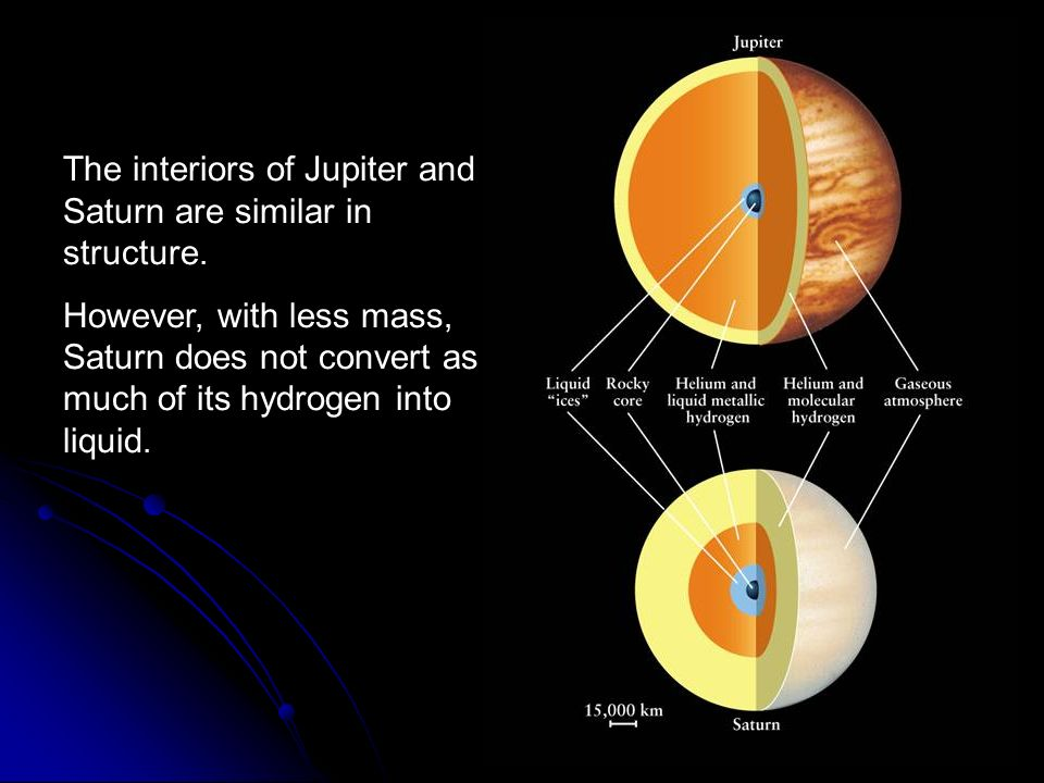 The interiors of Jupiter and Saturn are similar in structure.