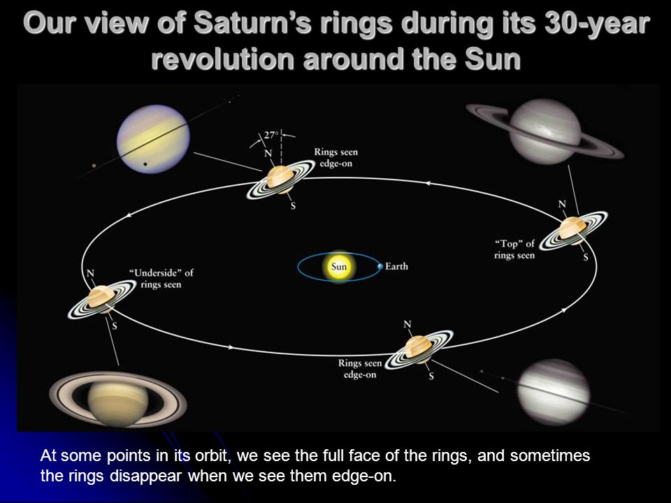 Our view of Saturn's rings during its 30-year revolution around the Sun