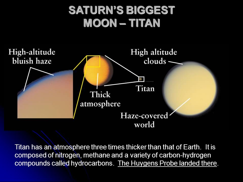 SATURN'S BIGGEST MOON – TITAN