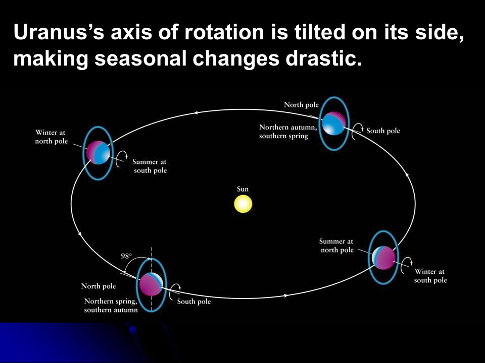 Uranus's axis of rotation is tilted on its side, making seasonal changes drastic.