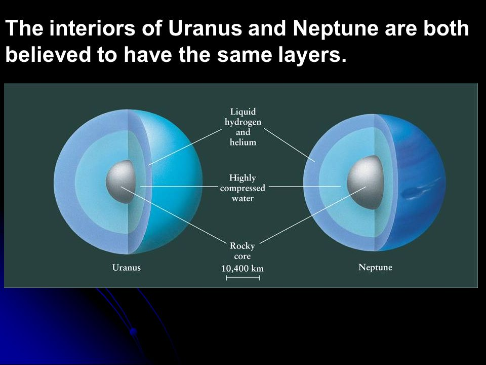 The interiors of Uranus and Neptune are both believed to have the same layers.