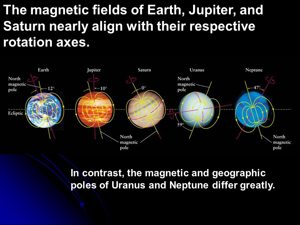 The magnetic fields of Earth, Jupiter, and Saturn nearly align with their respective rotation axes.