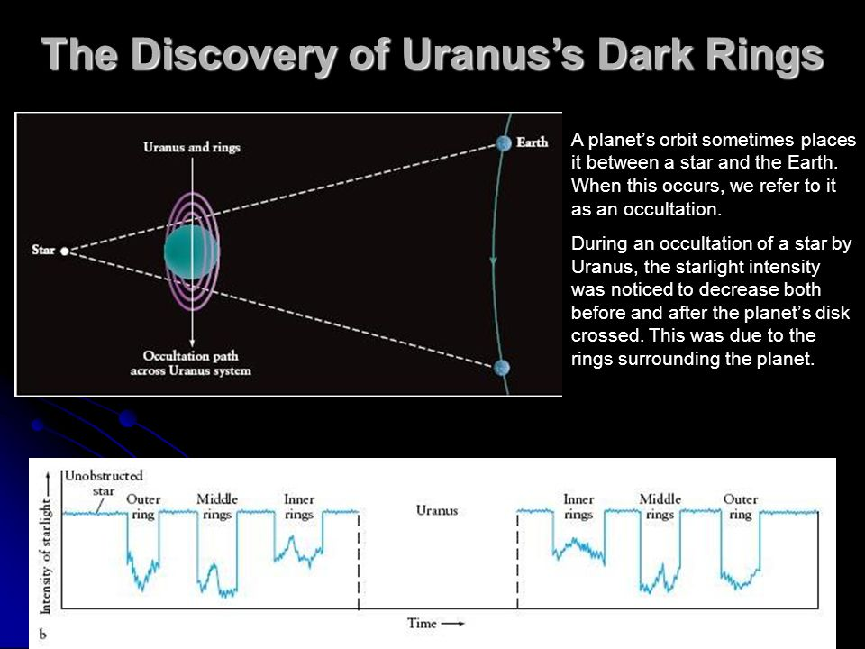 The Discovery of Uranus's Dark Rings