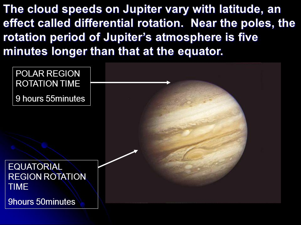 The cloud speeds on Jupiter vary with latitude, an effect called differential rotation. Near the poles, the rotation period of Jupiter's atmosphere is five minutes longer than that at the equator.