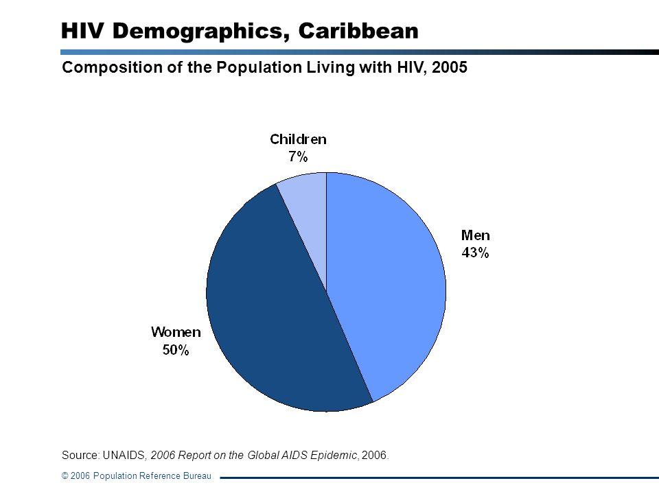 Hiv aids statistics caribbean