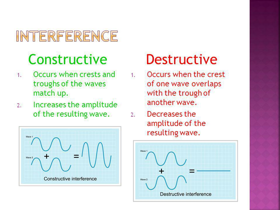 Interference Constructive Destructive