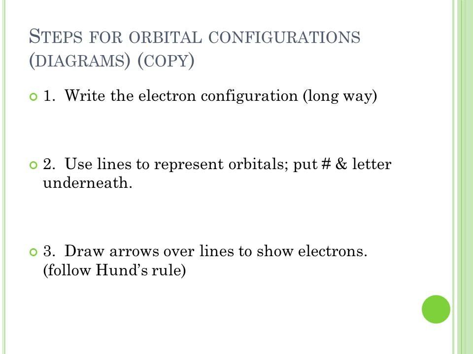 Steps for orbital configurations (diagrams) (copy)