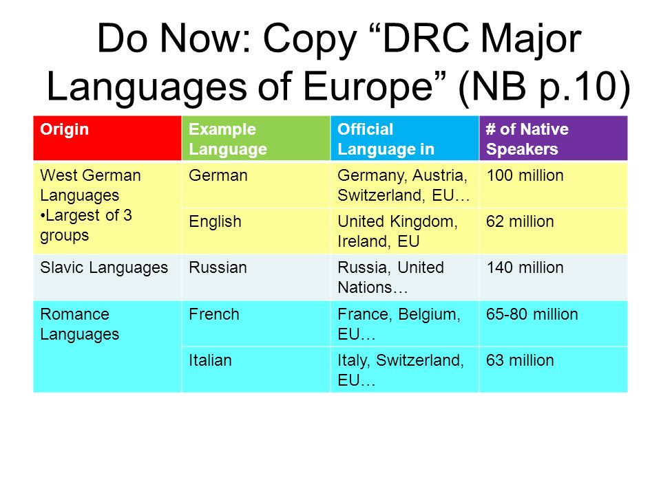 Do Now: Copy DRC Major Languages of Europe (NB p.10)