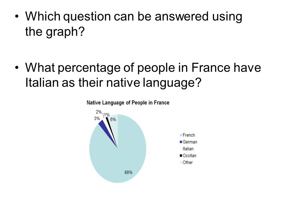 Which question can be answered using the graph