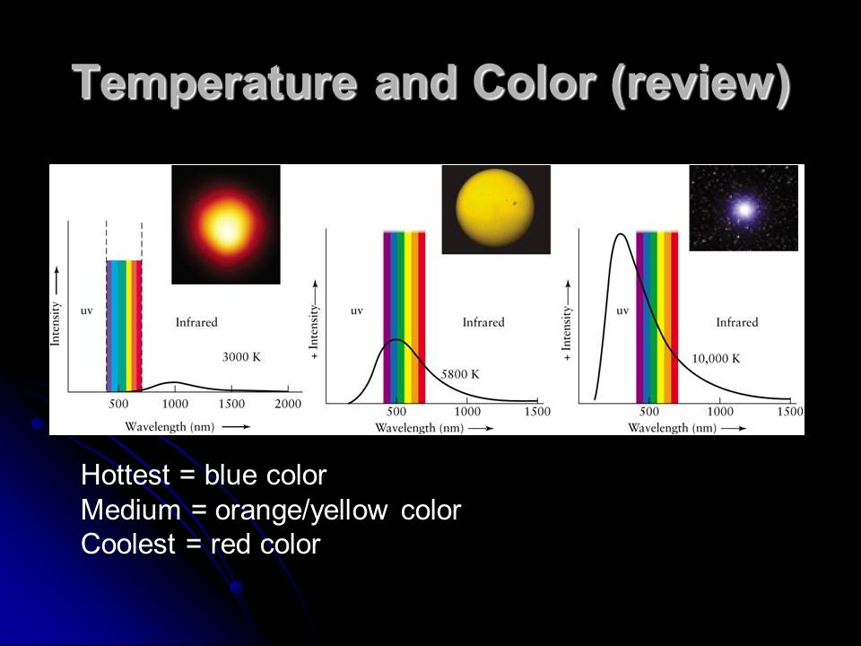 Temperature and Color (review)