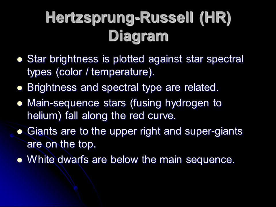 Hertzsprung-Russell (HR) Diagram
