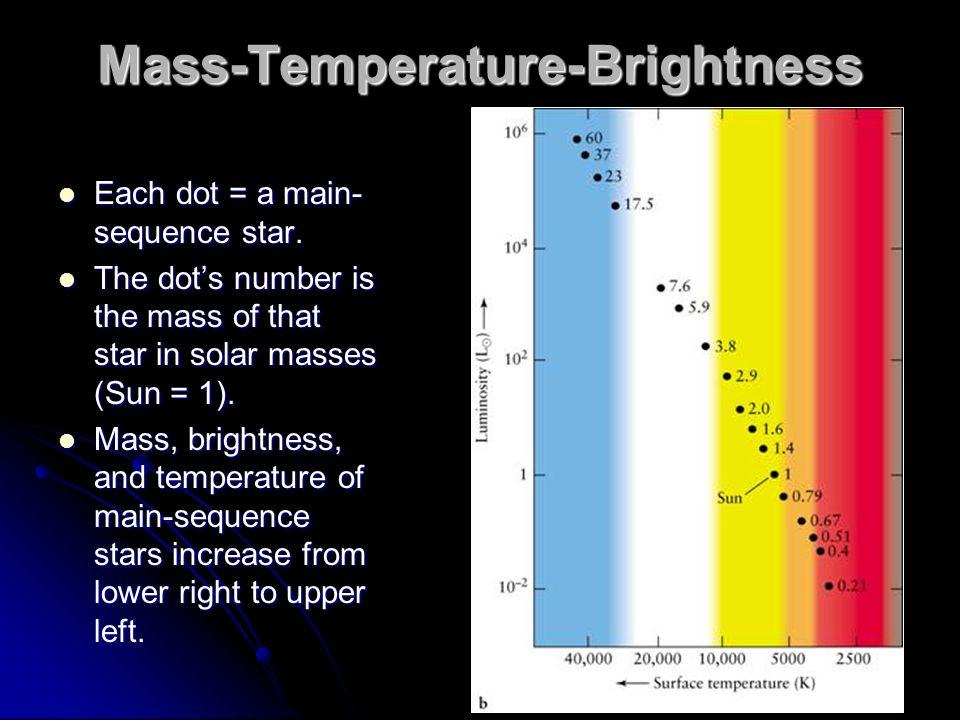 Mass-Temperature-Brightness