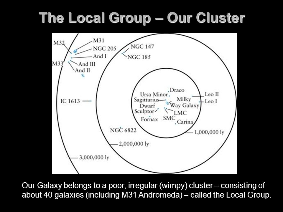 The Local Group – Our Cluster